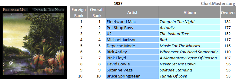 Screenshot_2020-10-01 80s' top LPs in South Africa - ChartMasters.png