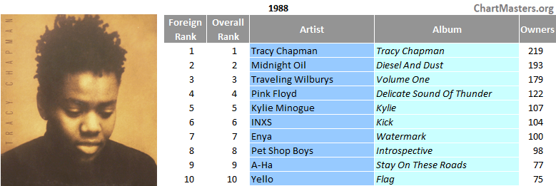 Screenshot_2020-10-01 80s' top LPs in South Africa - ChartMasters(1).png